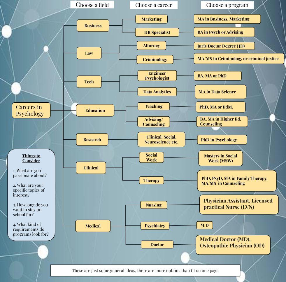 Career Paths | UC Psych